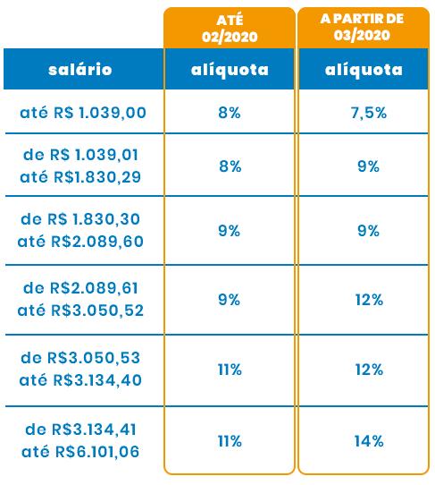 Tabela de alíquotas do INSS 2020